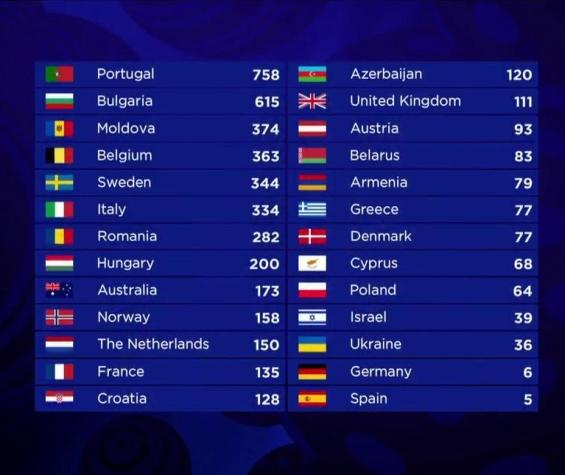 Евровизија